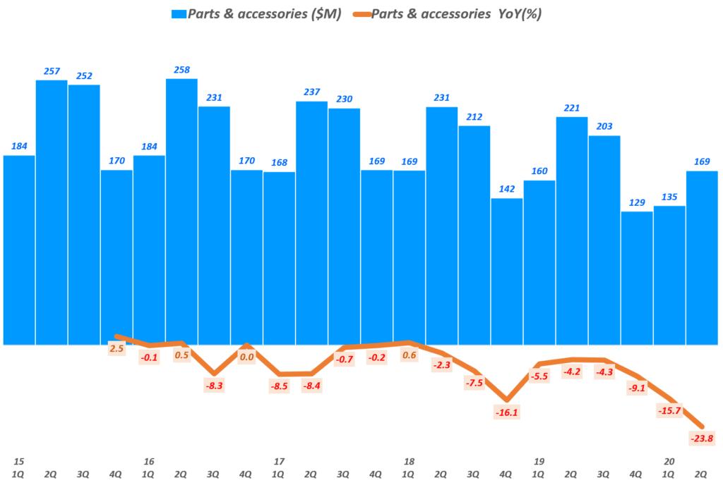 할리 데이비슨 실적, 분기별 할리데이비슨 부품 및 악세사리 매출 및 전년 비 성장률 추이( ~ 20년 2분기), Quarterly Harley Davidson Parts & Accessories Revenue & YoY growth(%), Graph by Happist