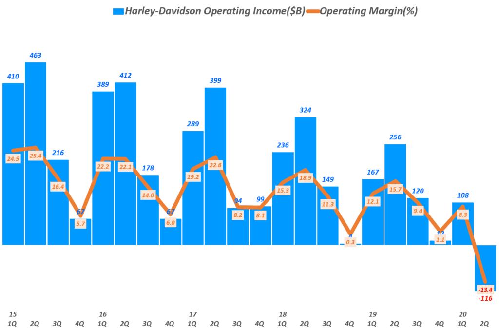 할리 데이비슨 실적, 분기별 할리데이비슨 영업이익 및 영업이익률 추이( ~ 20년 2분기), Quarterly Harley Davidson Operating Income & Operating margin(%), Graph by Happist