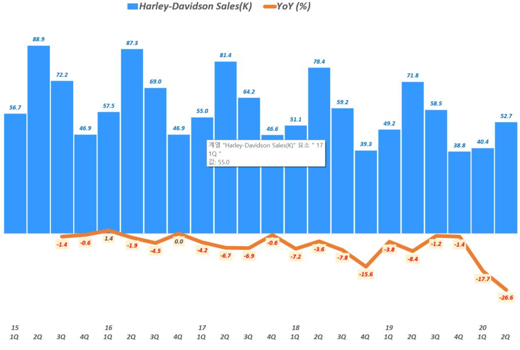 할리 데이비슨 실적, 분기별 할리 데이비슨 오토바이 판매 추이( ~ 20년 2분기), Quarterly Harley Davidson Bike sales trend, Graph by Happist