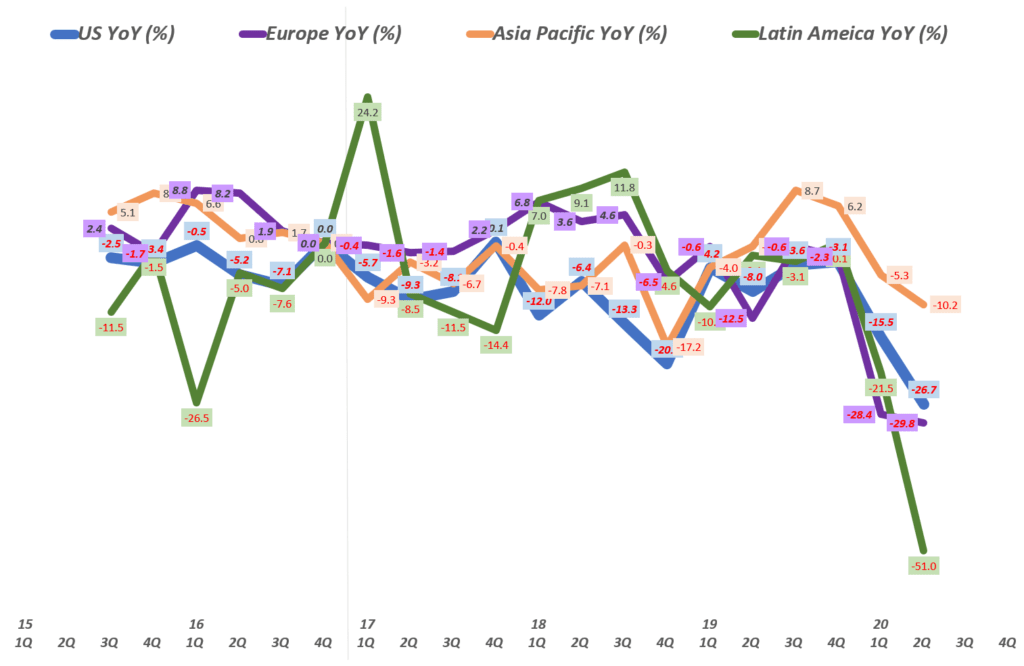 할리 데이비슨 실적, 지역별 분기별 할리 데이비슨 오토바이 판매 추이( ~ 20년 2분기), Quarterly Harley Davidson Resional Bike sales trend, Graph by Happist