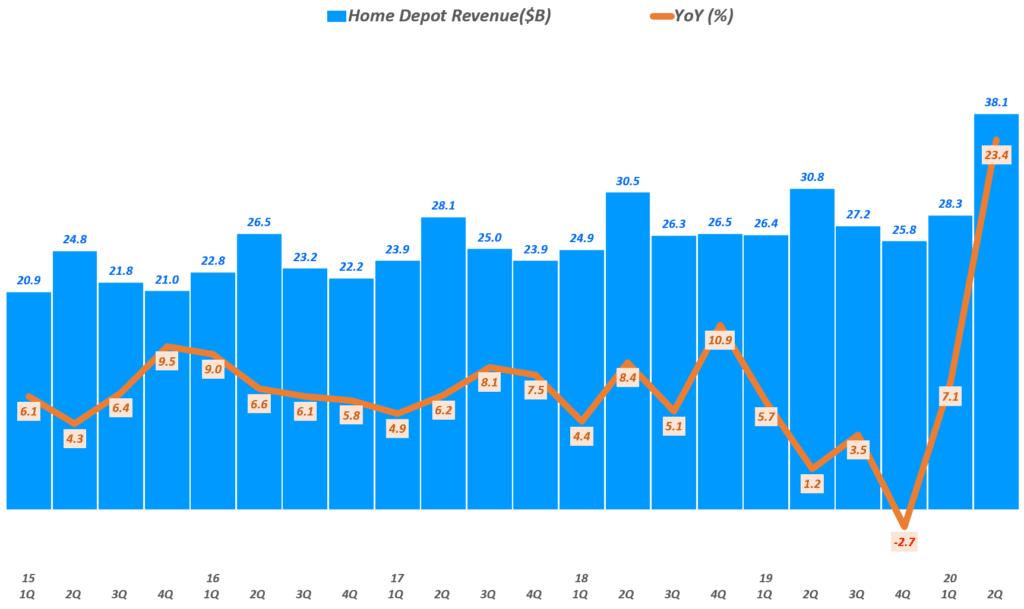 홈데포 실적, 분기별 홈데포 매출 및 전년 비 성장률 추이( ~ 20년 2분기), Quarterly Revenue of The Home Depot, Graph by Happist