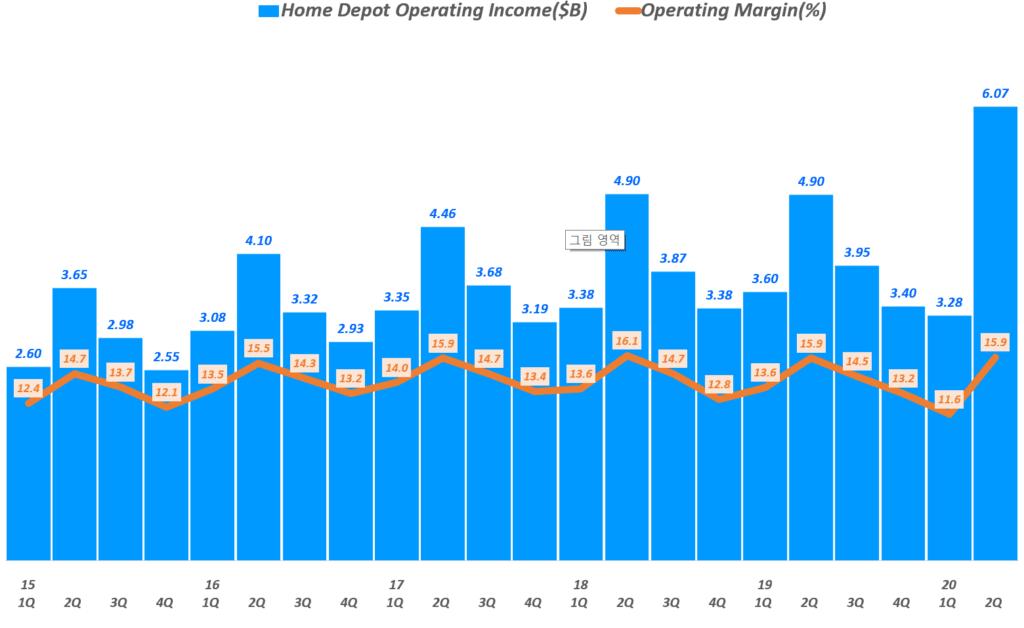 홈데포 실적, 분기별 홈데포 영업이익 및 영업이익률 추이( ~ 20년 2분기), Quarterly Home Depot Operating Income($B) of The Home Depot, Graph by Happist