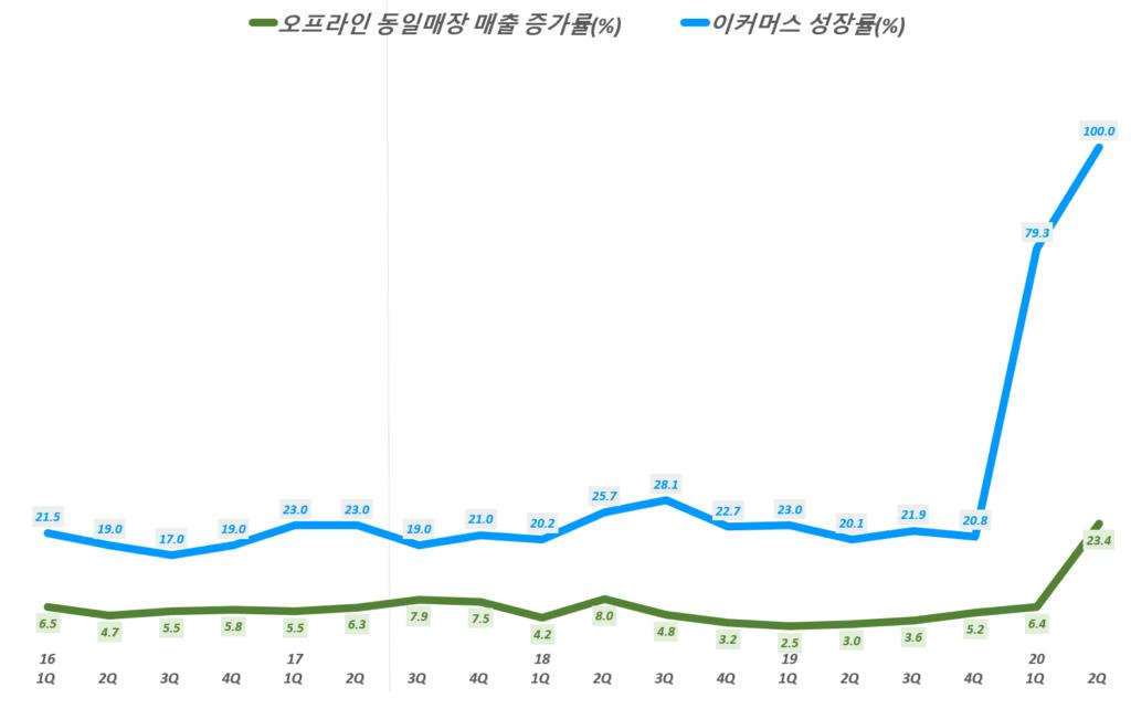 홈데포 실적, 분기별 홈데포 오프라인 동일 매장 매출 증가율 및 이커머스 증가률 추이( ~ 20년 2분기), Quarterly Total comparable sales increase of The Home Depot, Graph by Happist