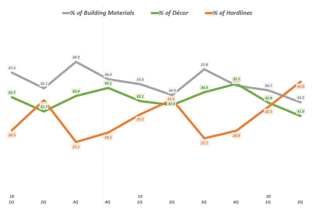 홈데포 실적, 분기별 홈데포 제품군별 비중 추이(전체 매출 내)( ~ 20년 2분기), Quarterly portion % sub category of The Home Depot, Graph by Happist