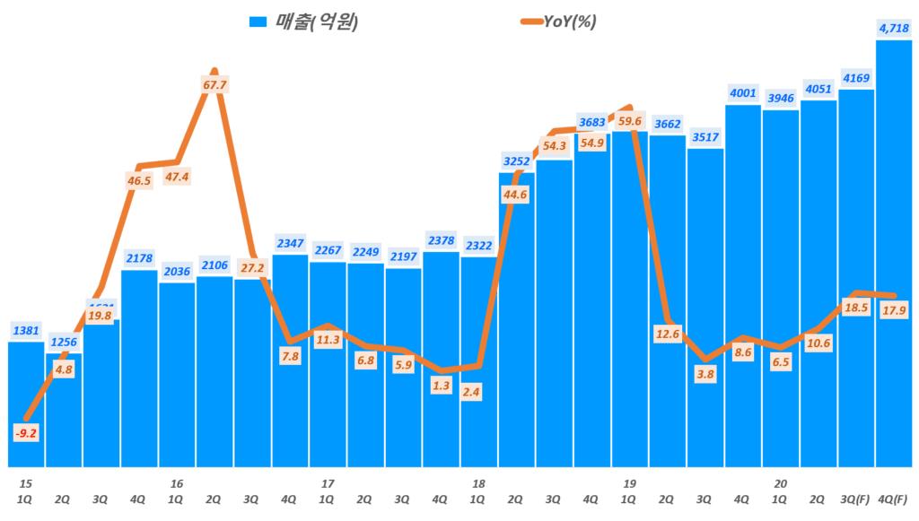 NHN 전망, 분기별 NHN 매출 및 전년 비 성장률 전망( ~ 20년 4분기), 전망치는 삼성증권 기반,  Graph by Happist