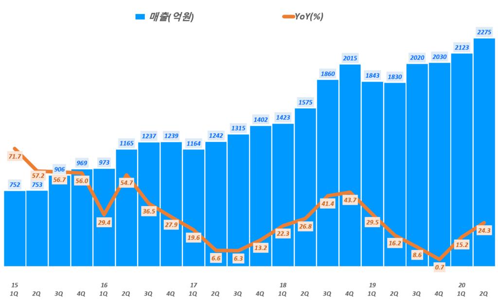SK머티리얼즈 실적, 분기별 SK머티리얼즈 매출 및 전년비 성장률 추이( ~ 20년 2분기), Graph by Happist