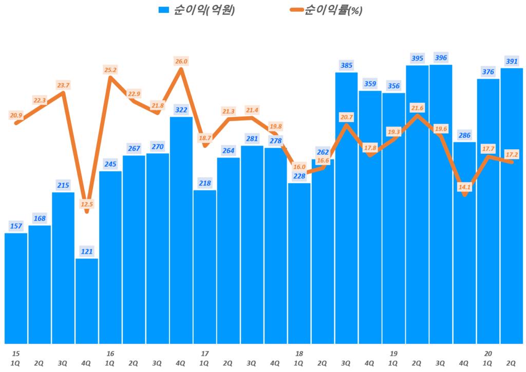 SK머티리얼즈 실적, 분기별 SK머티리얼즈 순이익 및 순이익률 추이( ~ 20년 2분기), Graph by Happist