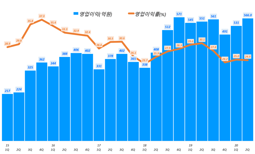 SK머티리얼즈 실적, 분기별 SK머티리얼즈 영업이익 및 영업이익률 추이( ~ 20년 2분기), Graph by Happist