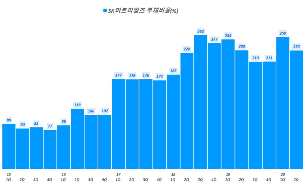 SK머티리얼즈 실적, SK머티리얼즈 부채비율 추이( ~ 20년 2분기), Graph by Happist