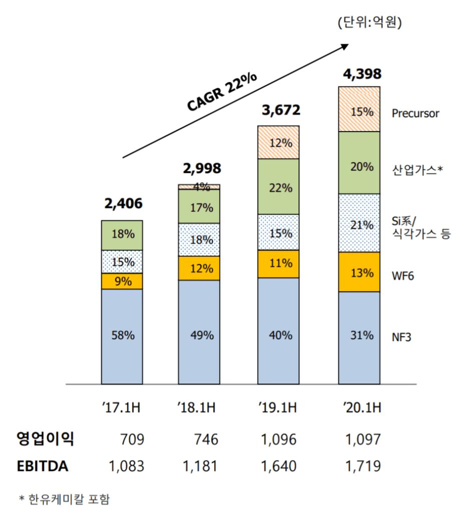 SK머티리얼즈 실적, SK머티리얼즈 사업별 매출 추이( ~ 20년 2분기), Graph by Happist