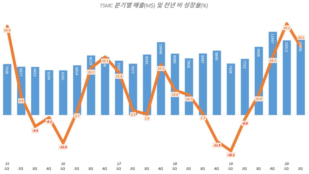 TSMC 실적, 분기별 TSMC 매출 및 전년 비 증가율 추이( ~ 20년 2분기), TSMC Querterly Revenue & YoY growth rate(%), Graph by Happist