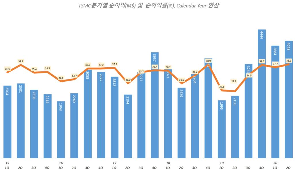TSMC 실적, 분기별 TSMC 순이익 및 순이익률 추이( ~ 20년 2분기), TSMC Querterly Net Income & Net margin(%), Graph by Happist