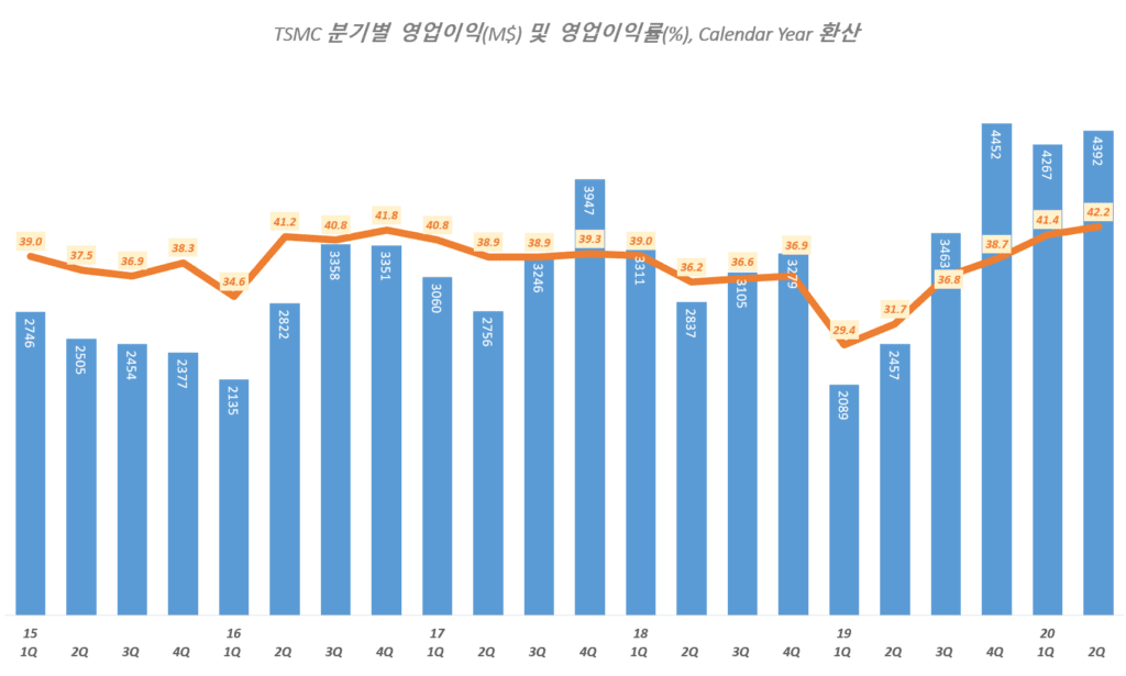 TSMC 실적, 분기별 TSMC 영업이익 및 영어이익률 추이( ~ 20년 2분기), TSMC Querterly Operating Income & Operating margin(%), Graph by Happist