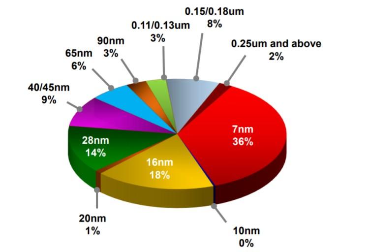 TSMC 실적, 20년 2분기 공정기술별 점유율, Graph by TSMC