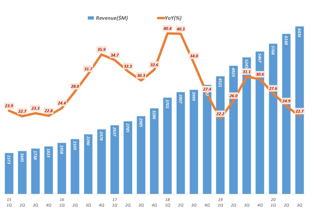 넷플릭스 실적, 분기별 넷플릭스 매출 및 전년 비 증가율( ~ 2020년 3분기), Netflix Revenue & Y2Y Growth ratio(%), Graph by Happist