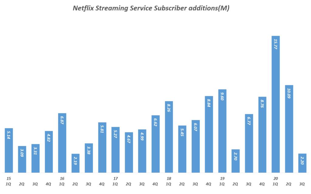 넷플릭스 실적, 분기별 넷플릭스 스트리밍 구독자 증가( ~ 2020년 3분기), Quarterly Netflix Streaming Service Subscriber additions(M), Graph by Happist