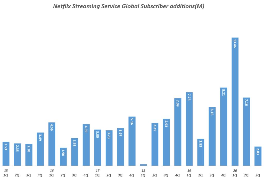 넷플릭스 실적, 분기별 넷플릭스 스트리밍 서비스 글로벌 구독자 증가( ~ 2020년 3분기), Quarterly Netflix Streaming Service Global Subscriber additions(M), Graph by Happist