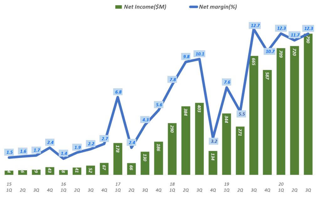 넷플릭스 실적. 넷플릭스 분기별 순이익 및 순이익율 추이( ~ 2020년 3분기), Netflix Net Income & Net margin ration(%)), Graph by Happist
