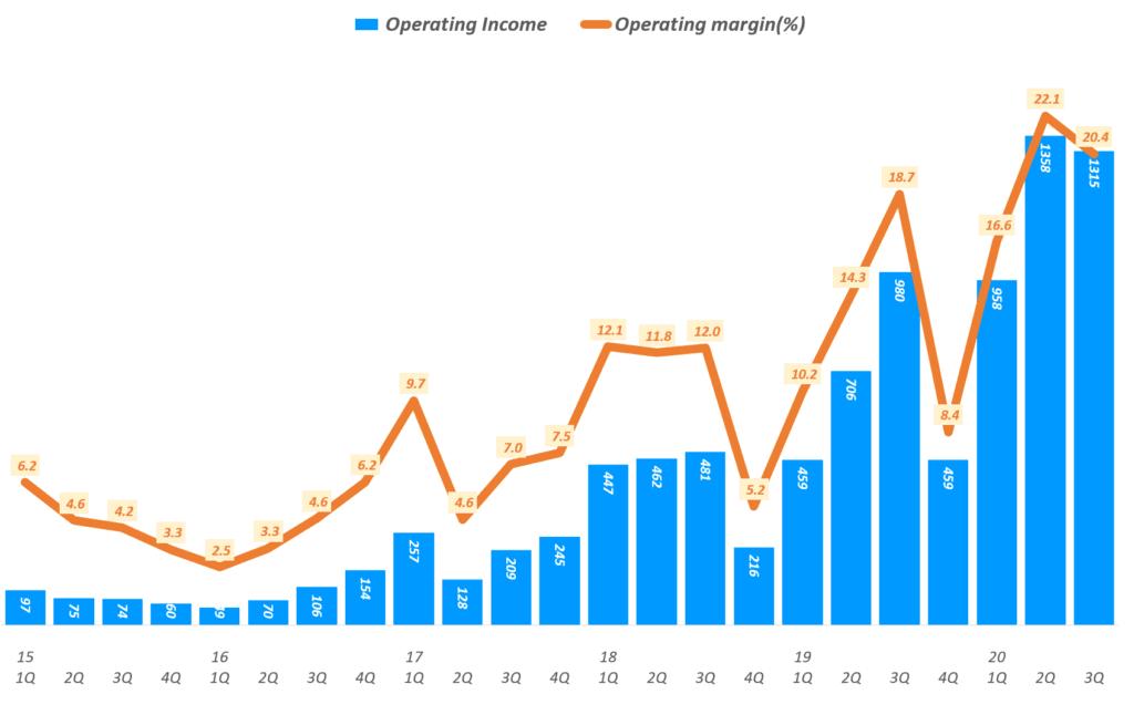넷플릭스 실적. 넷플릭스 분기별 영업이익 및 영업이익율 추이( ~ 2020년 3분기), Netflix Operating Income & Operating margin ration(%)), Graph by Happist