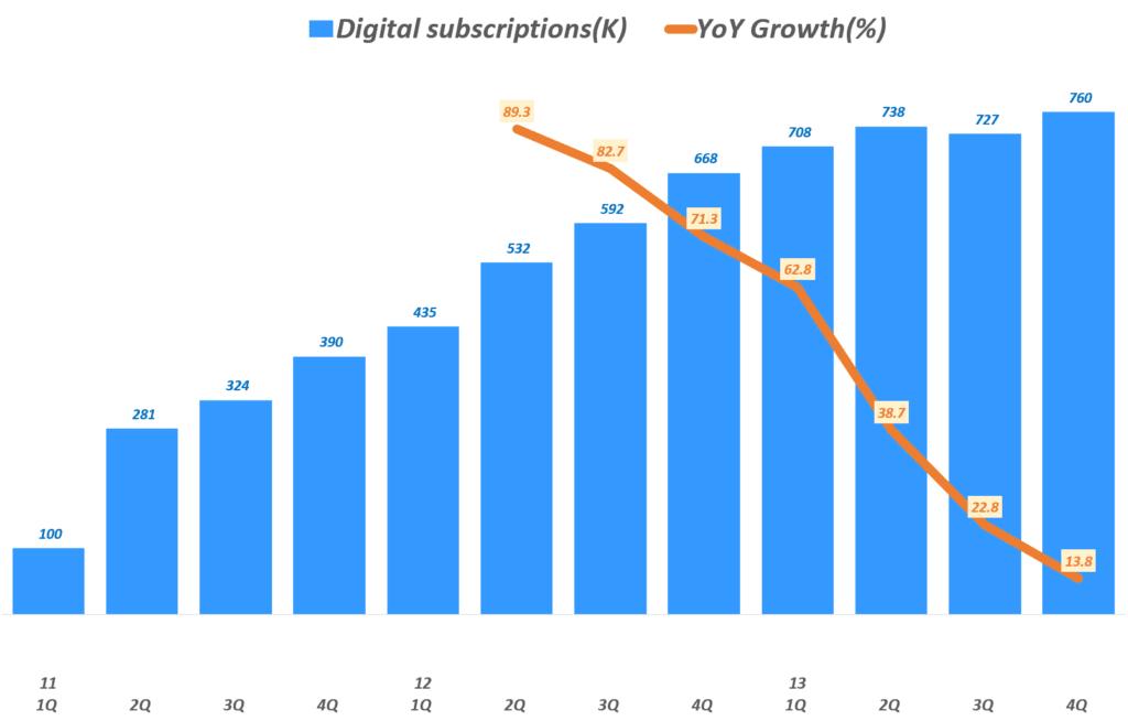 뉴욕타임스 사례, 마크 톰슨이 부임한 전후의 분기별 뉴욕타임스 디지탈 가입자수 및 전년 비 성장율(%), Graph by Happist