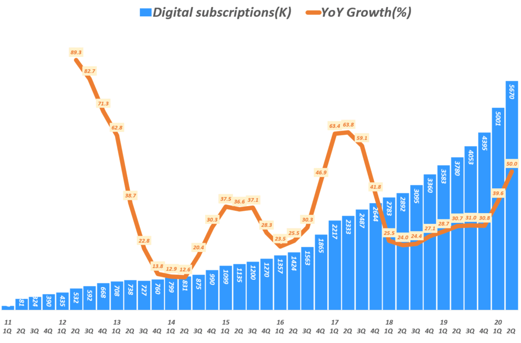 뉴욕타임스 실적, 분기별 뉴욕타임스 디지탈 구독자 및 전년 비 성장률 추이, Graph by Happist