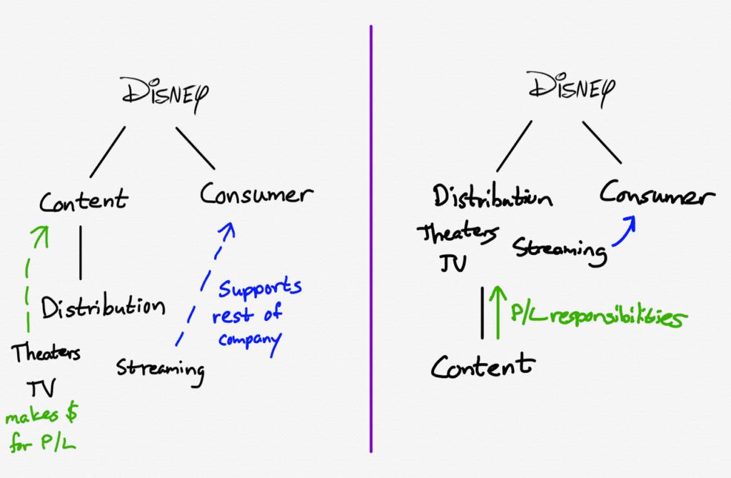디즈니 조직 개편으로 디즈니 매출과 손익 책임 소재 변화, disney-1