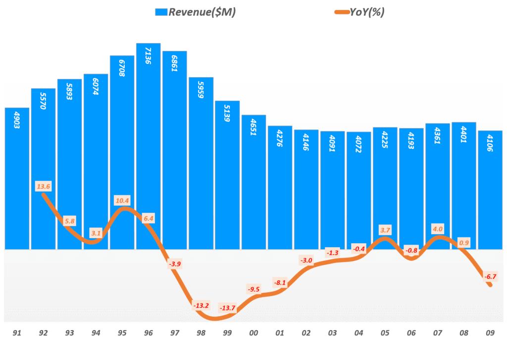 리바이스 실적, 리바이스 과거 1991년 ~ 2009년까지 연도별 매출 및 전년 비 성장률, Graph by Happist