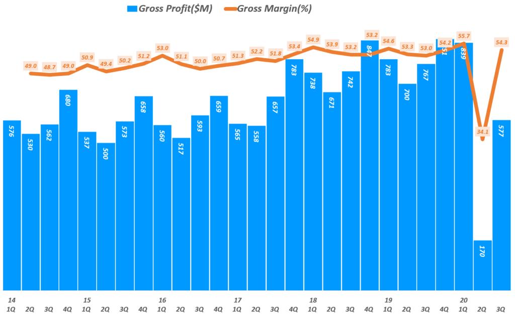 리바이스 실적, 분기별 리바이스 매출총이익 및 매출총이익률 추이( ~ 20년 3분기), Quarterly Levi's Gross profit & Gross margin(%), Graph by Happist