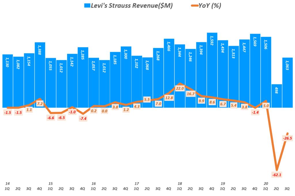 리바이스 실적, 분기별 리바이스 매출 및 전년 비 성장률 추이( ~ 20년 3분기), Quarterly Levi's Revenue & YoY growth rate(%), Graph by Happist