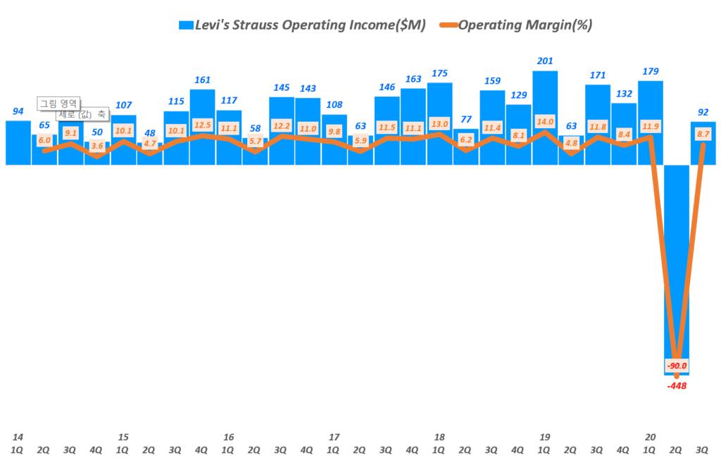 리바이스 실적, 분기별 리바이스 영업이익 및 영업이익률 추이( ~ 20년 3분기), Quarterly Levi's Operating Incomet & Operating margin(%), Graph by Happist