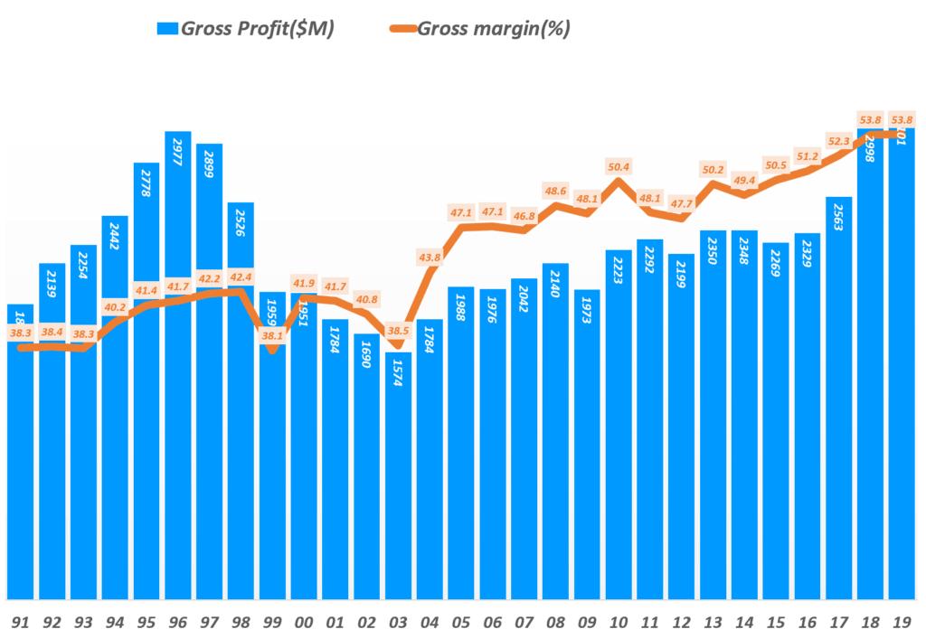 리바이스 실적, 연도별 리바이스 매출총이익 및 매출총이익률 추이( ~ 2019년), Yearly Levi's Gross profit & Gross margin(%), Graph by Happist