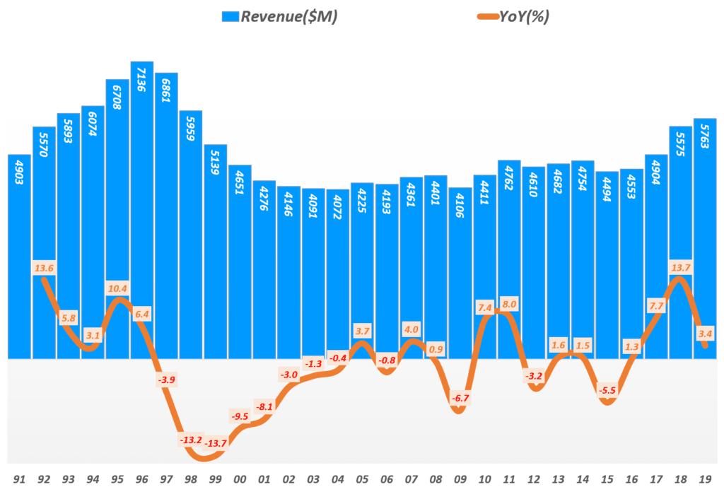 리바이스 실적, 연도별 리바이스 매출 및 전년 비 성장률 추이( ~ 2019년), Yearly Levi's Revenue & YoY growth rate(%), Graph by Happist