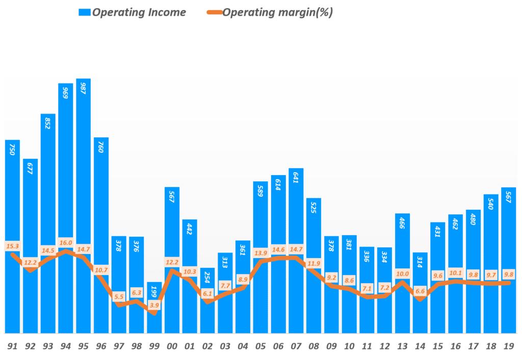 리바이스 실적, 연도별 리바이스 영업이익 및 영업이익률 추이( ~ 2019년), Yearly Levi's Operating Incomet & Operating margin(%), Graph by Happist