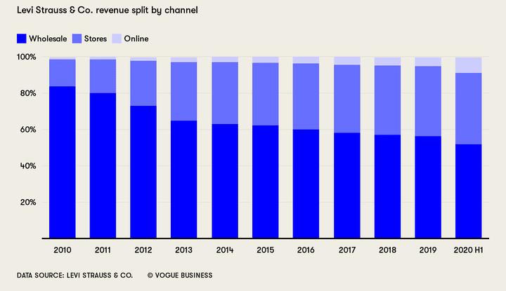 리바이스 실적, 연도별 리바이스 유통별 비중 추이, Levi's shifts away from wholesale and towards d2c, Graph by Vogue Business