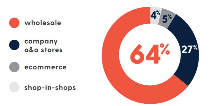리바이스 실적, 회계년도 2019년 리바이스 유통별 판매 비중, Graph by Levi's