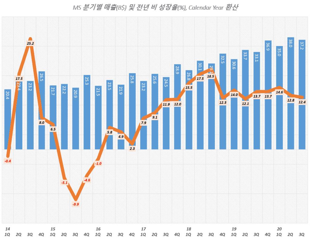 마이크로소프트 실적, 마이크로소프트 분기별 매출 및 매출증가율 추이( ~ 2020년 3분기),Microsoft quarterly Revenue & YoY growth rate(%), Graph by Happist