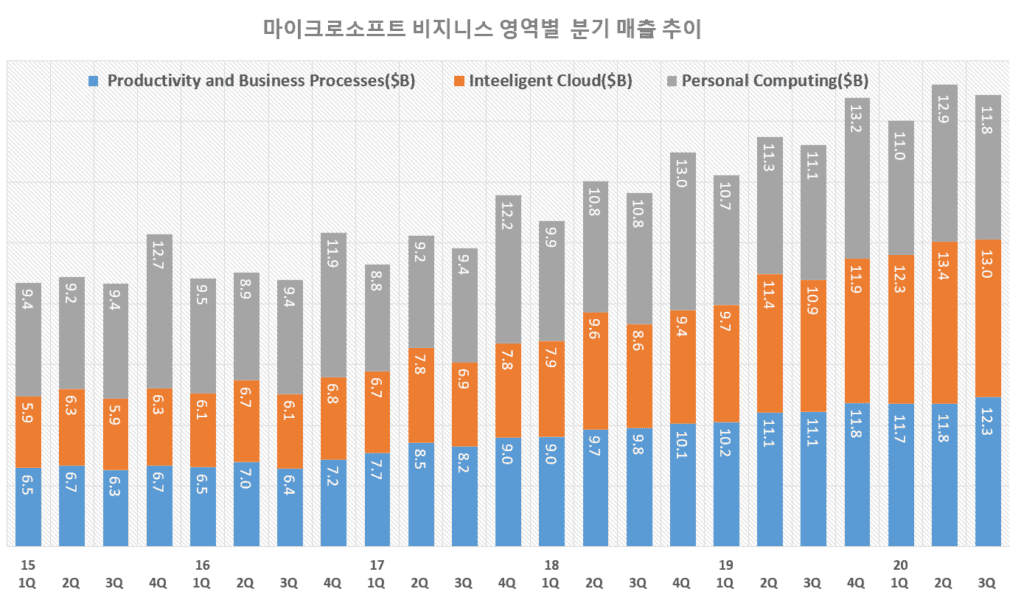 마이크로소프트 실적, 마이크로소프트 분기별 비지니스 영역별 매출 추이( ~ 2020년 3분기), Graph by Happist