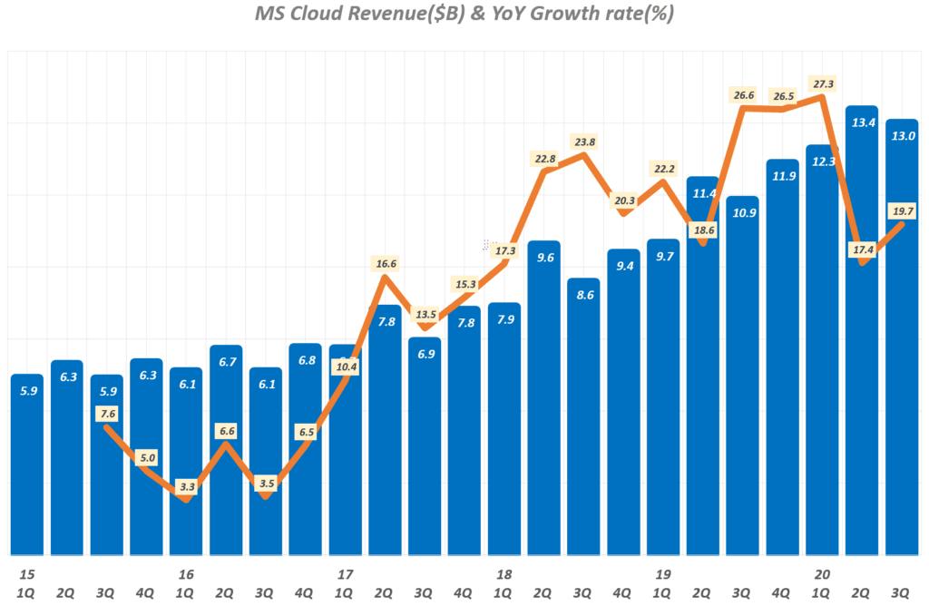 마이크로소프트 실적, 마이크로소프트 분기별 클라우드 매출 및 매출증가율 추이( ~ 2020년 3분기), Microsoft quarterly Cloud Revenue & YoY growth rate(%), Graph by Happist