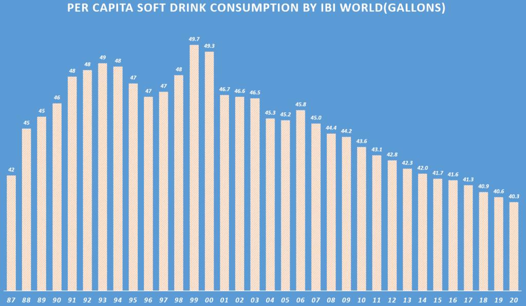 미국인들의 탄산음료 소비량 추이, Per Capita Soft Drink Consumption by IBI World(gallons), Graph by Happist