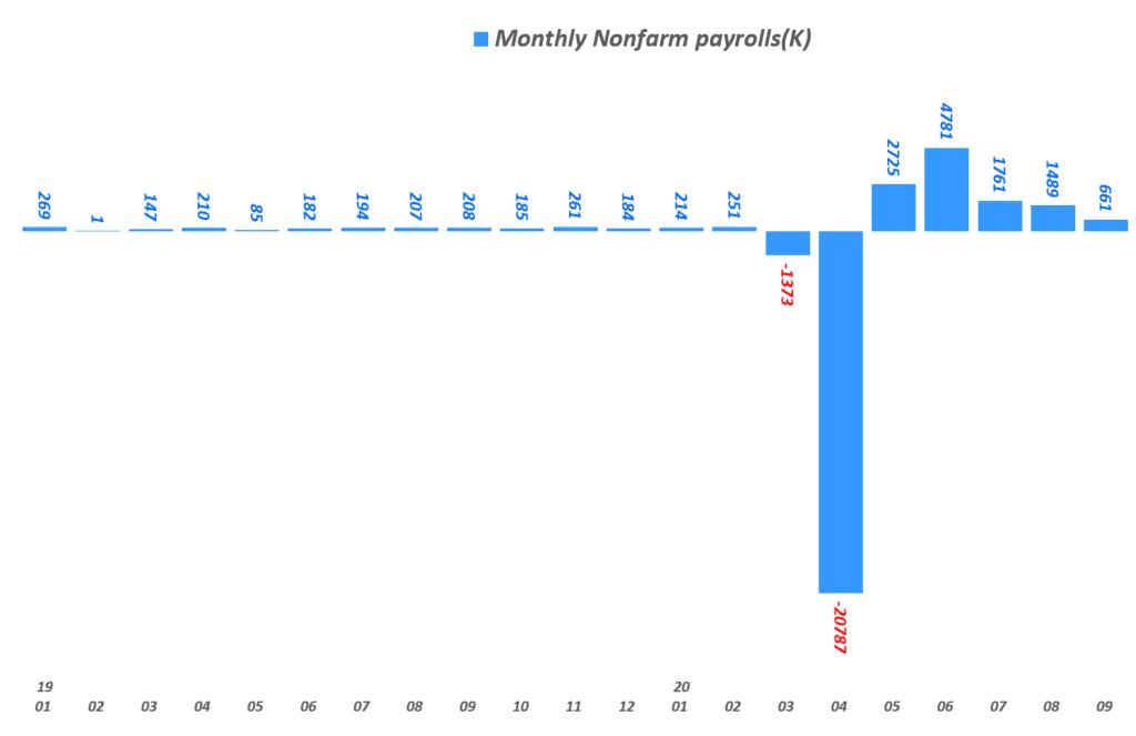 미국 고용지표, 월별 비농업 부문 일자리 증가 추이(K), Data from U.S. Bureau of Labor Statistics, Graph by Happist