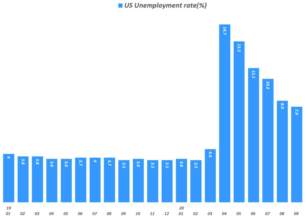 미국 고용지표, 월별 실업율 추이(K), Data from U.S. Bureau of Labor Statistics, Graph by Happist