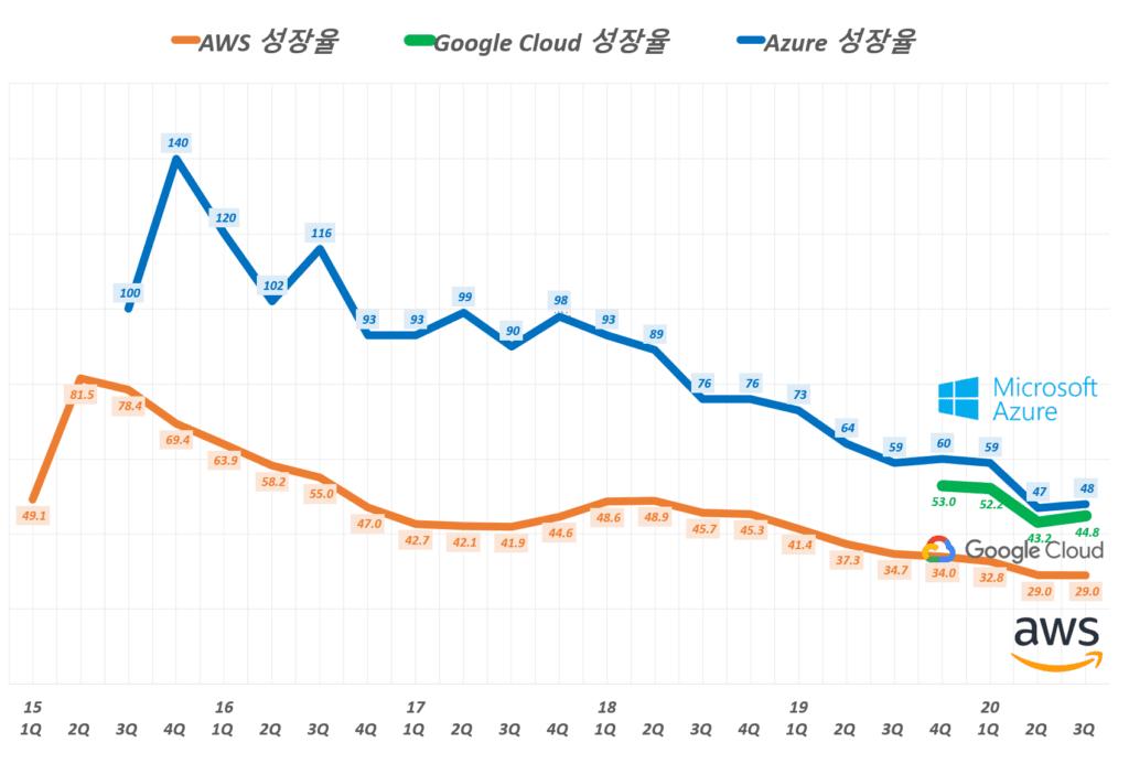 분기별 아마존 웹 서비스(AWS), 마이크로소프트 애저(Azure), 구글 클라우드(Google Cloud) 성장률 비교( ~ 20년 3분기), Graph by Happist