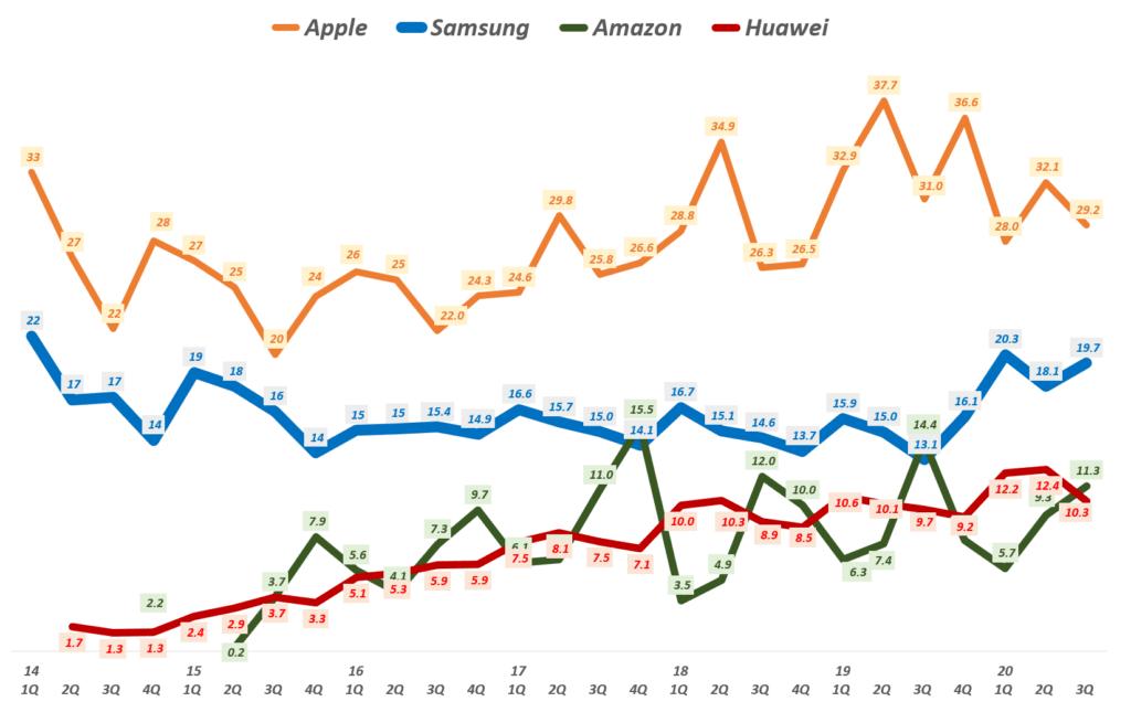 분기별 업체별 태블릿 점유율 추이( ~ 20년 3분기), Quarterly tablet market share data, Data from IDC, Graph by Happist