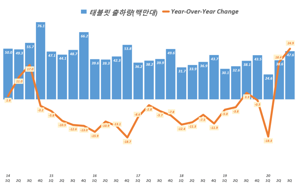 분기별 태블릿 수요(태블릿 출하량) 및 전년 비 성장률( ~ 20년 3분기), Data from IDC, Graph by Happist