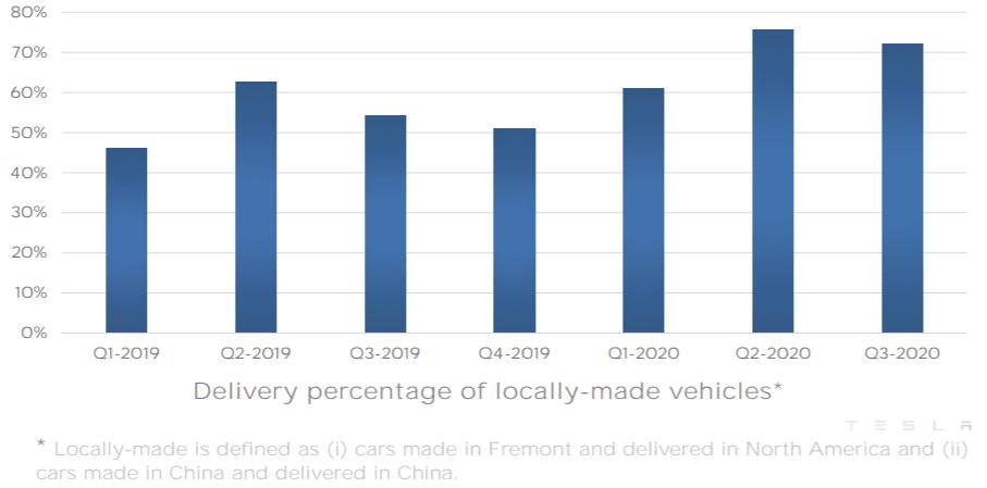 테슬라 이익 증가가 한가지 원인은 지역 생산이 늘어나고 있다는 점에서 찾을 수 있습니다.  이전에는 미국 캘리포니아 프레몬트 공장에서 생산해 전 글로벌로 배송했습니다. 그러나 2019년 12월 30일 중국 상하이 공장에서 처음으로 15대를 양산한 이래 2020년 1월부터 본격적인 양산에 돌입하면서 양상이 달라지기 시작했습니다.   테슬라가 밝힌 자료에 따르면 판매 지역에서 생산 공급 비율(Delivery percentage of locally-made vehicles)이 최근에서는 70%이상으로 증가했습니다. 이 비율은 2019년 1분기에는 40%대에 불과했습니다.  이렇게 지역에서 생산 공급 비율이 높아지면 고객에게 차량 인도를 위해 장거리 배송할 물량이 크게 줄어듭니다.   테슬라 자료가 없기 때문에 개인의 경우로 비교해 보죠. 일반적으로 개인이 자동차 한대를 운송하려면 1,400달러 이상이 듭니다. 더우기 요즘은 코로나 이후 물동량이 급증해 운송료가 폭등하고 있는 시점이기 때문이 더욱 더 높은 비용을 내야 합니다.  그런데 지역에서 생산 공급 비율이 높아지면서 이렇게 장거리 운송 필요가 줄어든다는 것은 대당 1,000달러 가까이 비용을 줄일 수 있다는 계산이 나옵니다.   최근 테슬라는 중국 상하이 공장 외에도 독일 베를린에 공장을 건설해 아메리카 대륙, 아시아 대륙 그리고 유럽 대륙의 주요 3대 대륙을 커버하는 전략을 강력하게 추진하고 있고, 이러한 전략이 안정적으로 완성되면 테슬라의 수익성은 더욱 좋아 질 것으로 보입니다.