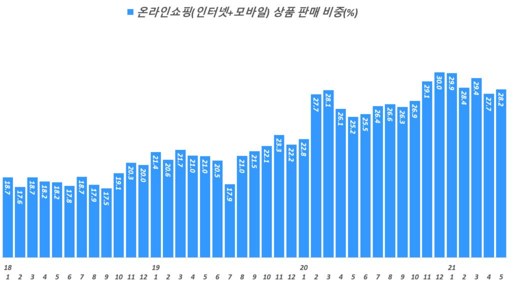 분기별 한국 온라인쇼핑 비중 추이( ~ 20년 4분기), 서비스 제외한 온라인 상품 판매만 반영, Data from Statistics Korea(KOSTAT),  Graph by Happist