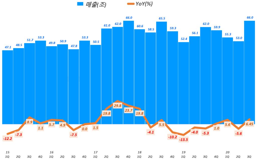 삼성전자 실적, 분기별 삼성전자 매출 및 전년 비 성장률 추이( ~ 20년 3분기 잠정실적), Graph by Happist
