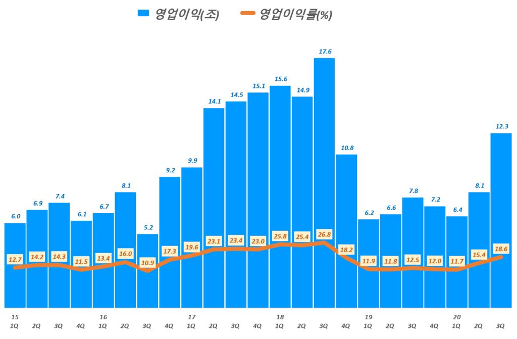 삼성전자 실적, 분기별 삼성전자 영업이익 및 영업이익률 추이( ~ 20년 3분기 잠정실적), Graph by Happist