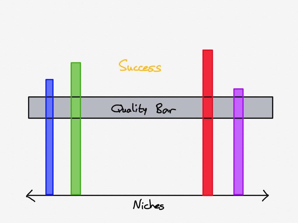 성공을 위한 품질 기준, niches-7