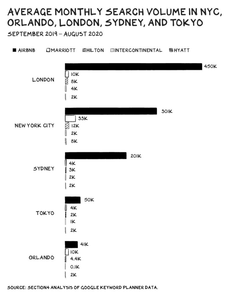 세게 주요 도시에서 에어비엔비를 비롯한 숙박업체 및 호텔의 검색량 비교, Average Search Volume